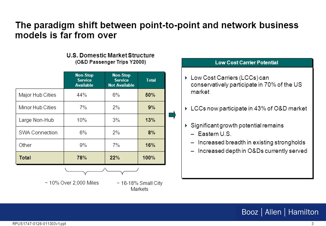 3RPUS1747-0126-011303v1.ppt Low Cost Carrier Potential The paradigm shift between point-to-point and network business models is far from over Low Cost Carriers (LCCs) can conservatively participate in 70% of the US market LCCs now participate in 43% of O&D market Significant growth potential remains –Eastern U.S.