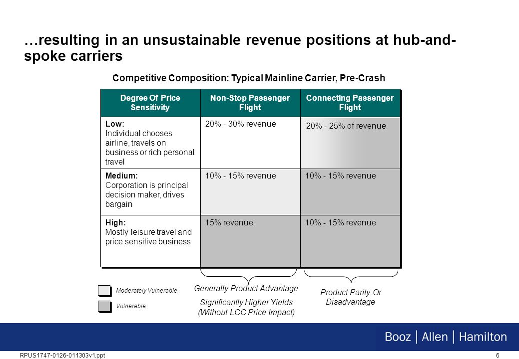 6RPUS1747-0126-011303v1.ppt …resulting in an unsustainable revenue positions at hub-and- spoke carriers Degree Of Price Sensitivity Low: Individual chooses airline, travels on business or rich personal travel Non-Stop Passenger Flight 20% - 30% revenue Connecting Passenger Flight Medium: Corporation is principal decision maker, drives bargain 10% - 15% revenue High: Mostly leisure travel and price sensitive business 15% revenue 10% - 15% revenue Generally Product Advantage Significantly Higher Yields (Without LCC Price Impact) Product Parity Or Disadvantage Moderately Vulnerable Vulnerable Competitive Composition: Typical Mainline Carrier, Pre-Crash 20% - 25% of revenue