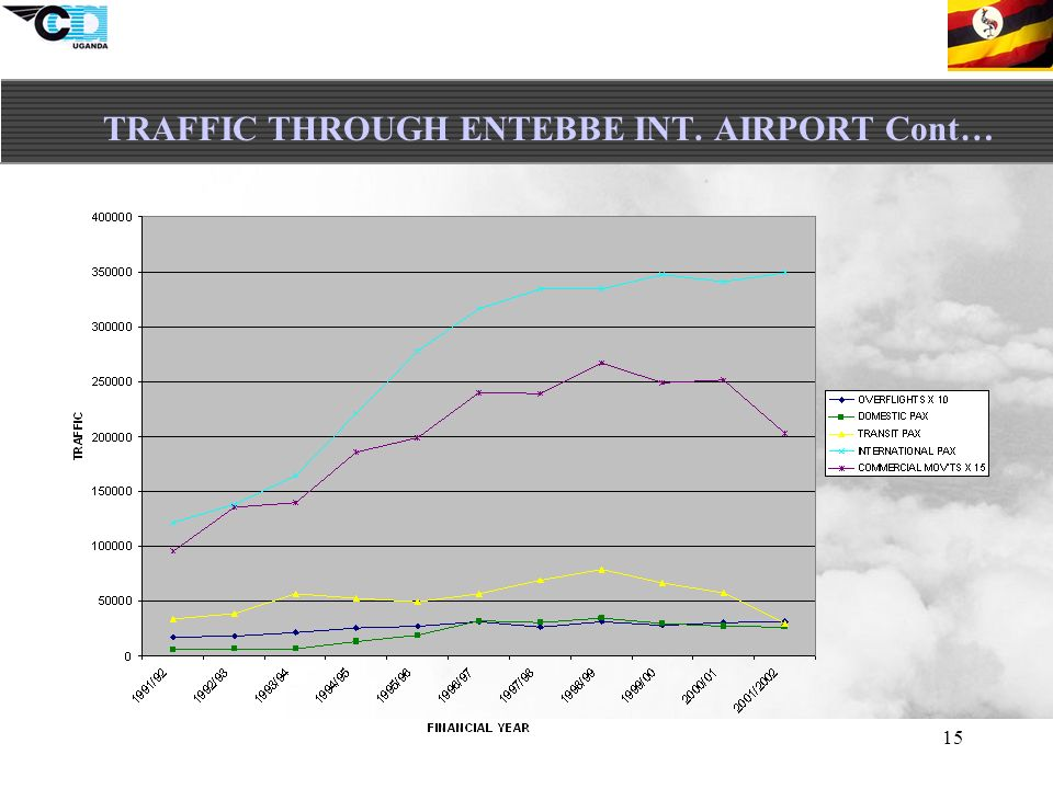 15 TRAFFIC THROUGH ENTEBBE INT. AIRPORT Cont…