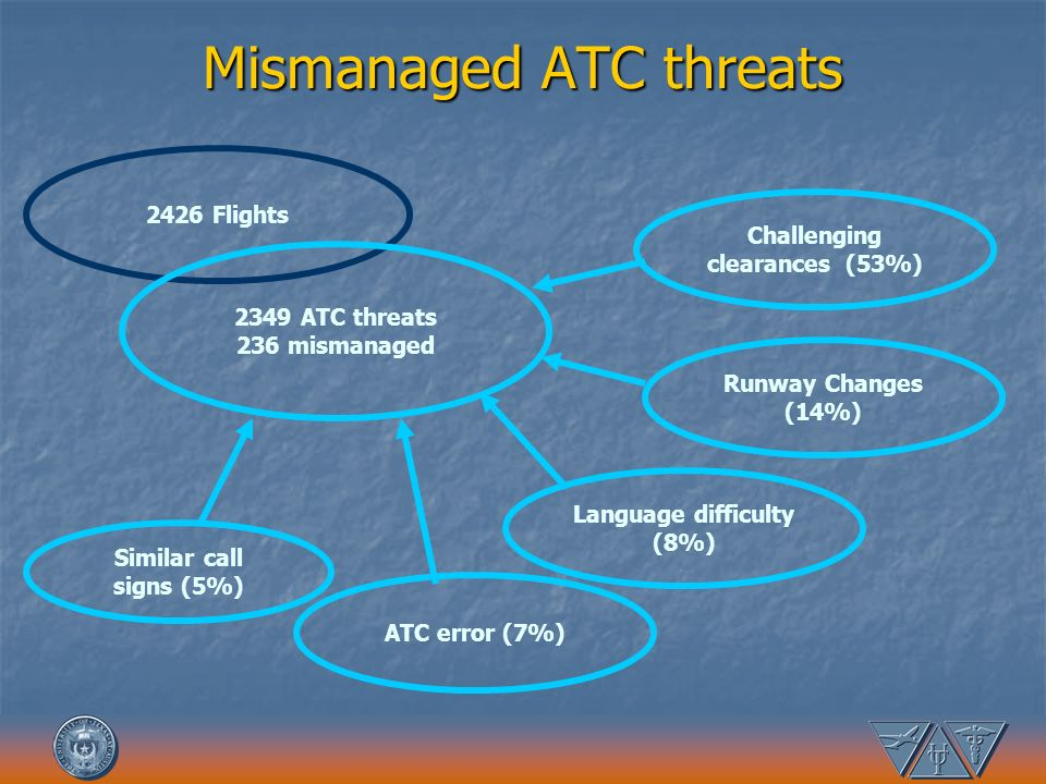 Mismanaged ATC threats 2426 Flights 2349 ATC threats 236 mismanaged Challenging clearances (53%) Runway Changes (14%) Language difficulty (8%) Similar