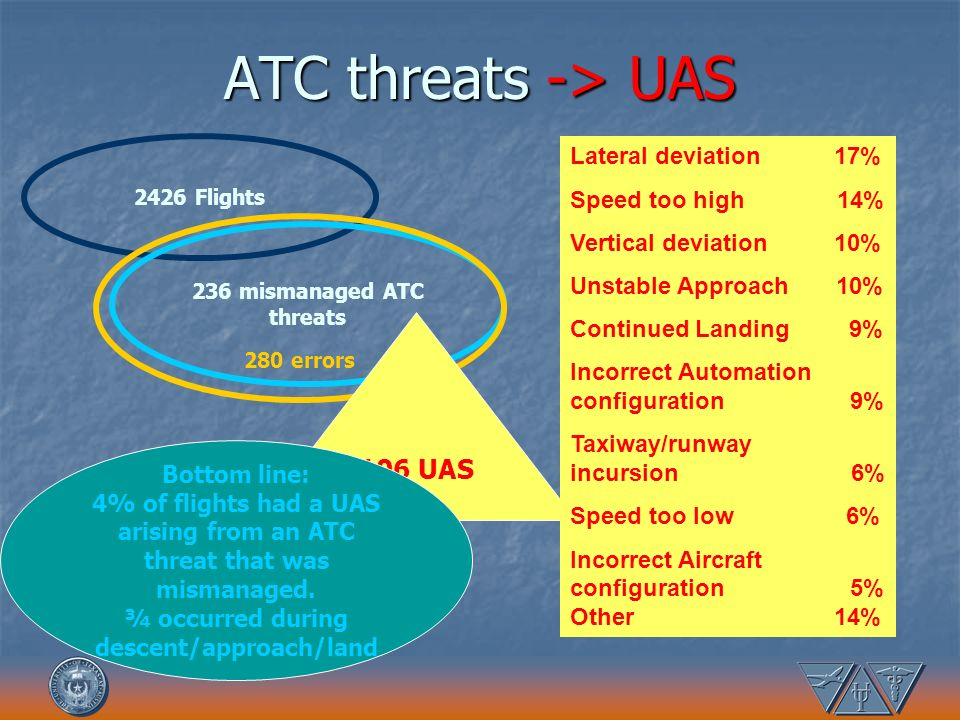 ATC threats -> UAS 2426 Flights 236 mismanaged ATC threats 280 errors 106 UAS Lateral deviation 17% Speed too high 14% Vertical deviation 10% Unstable