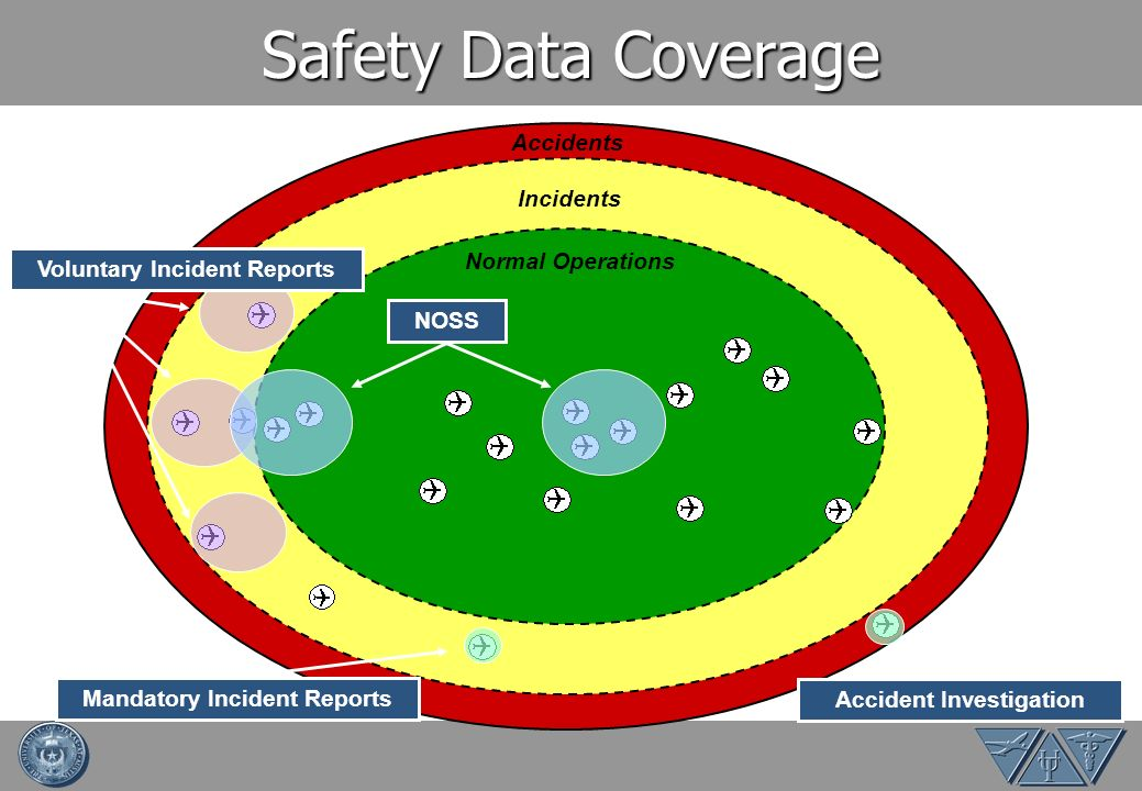 Safety Data Coverage Accidents Incidents Normal Operations Voluntary Incident ReportsNOSS Accident Investigation Mandatory Incident Reports