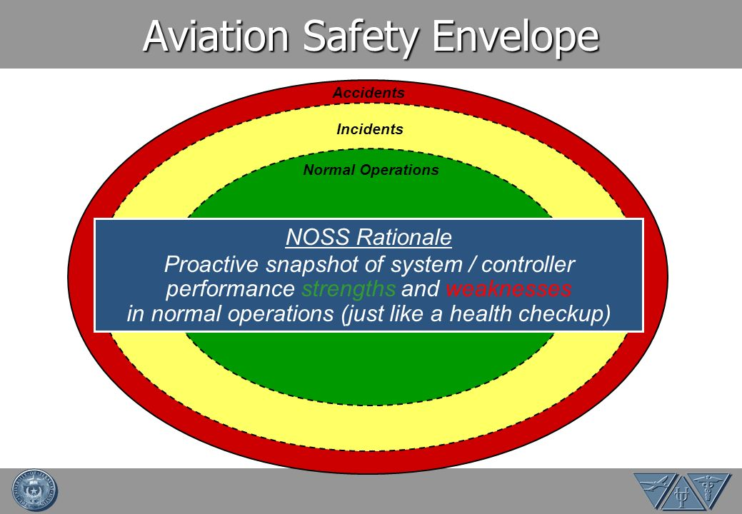 Aviation Safety Envelope Accidents Incidents Normal Operations NOSS Rationale Proactive snapshot of system / controller performance strengths and weak