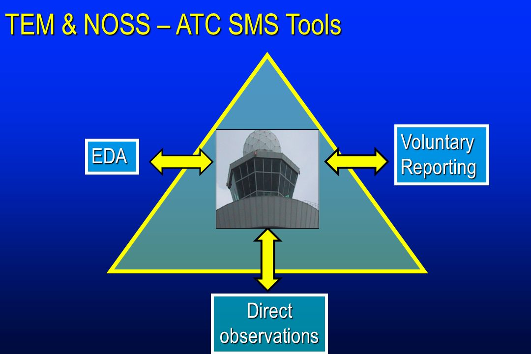 TEM & NOSS – ATC SMS Tools EDA Voluntary Reporting Direct observations