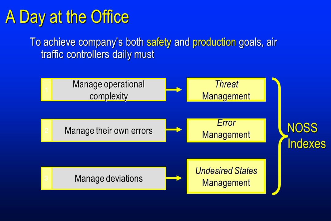 A Day at the Office To achieve companys both safety and production goals, air traffic controllers daily must Threat Management ErrorManagement Undesired States Management 3 Manage deviations Manage operational complexity 1 Manage their own errors 2 NOSSIndexes