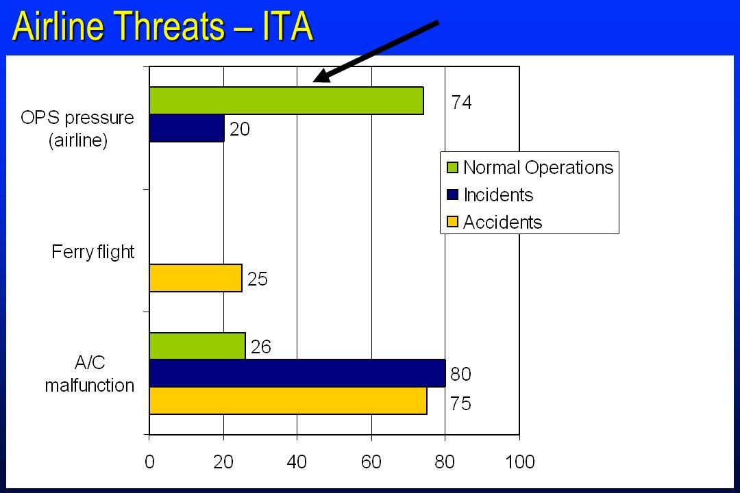 Airline Threats – ITA