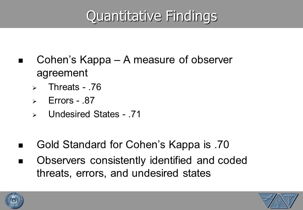 Quantitative Findings Cohens Kappa – A measure of observer agreement Threats -.76 Errors -.87 Undesired States -.71 Gold Standard for Cohens Kappa is.70 Observers consistently identified and coded threats, errors, and undesired states