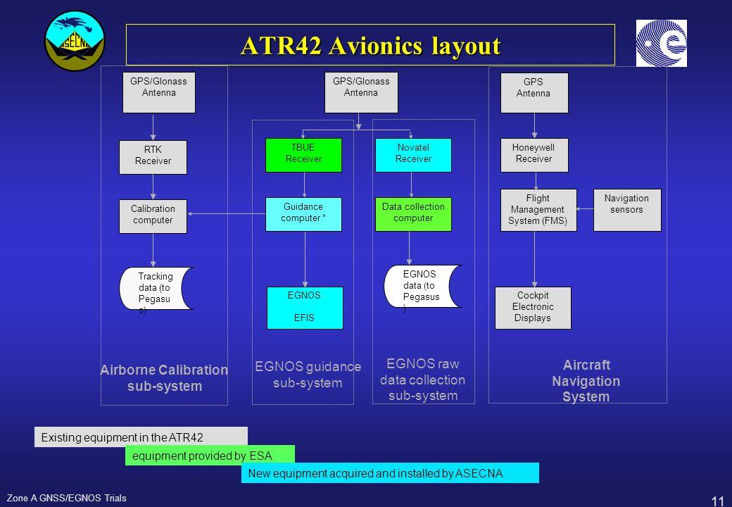 11 Zone A GNSS/EGNOS Trials ATR42 Avionics layout GPS/Glonass Antenna GPS/Glonass Antenna RTK Receiver Calibration computer TBUE Receiver Novatel Rece