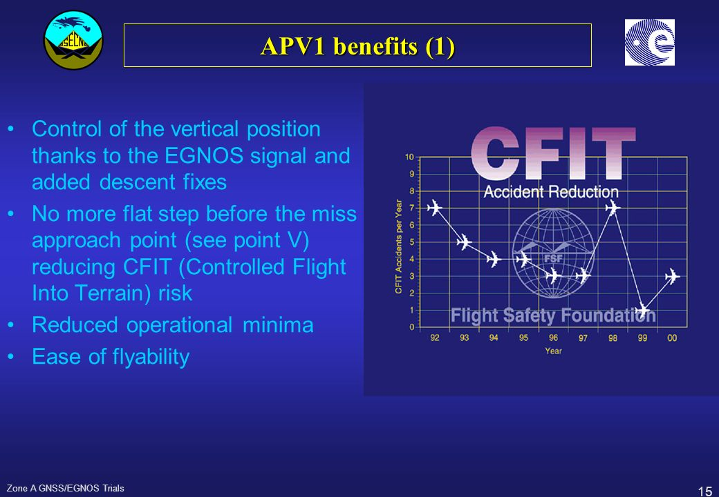 15 Zone A GNSS/EGNOS Trials APV1 benefits (1) Control of the vertical position thanks to the EGNOS signal and added descent fixes No more flat step be