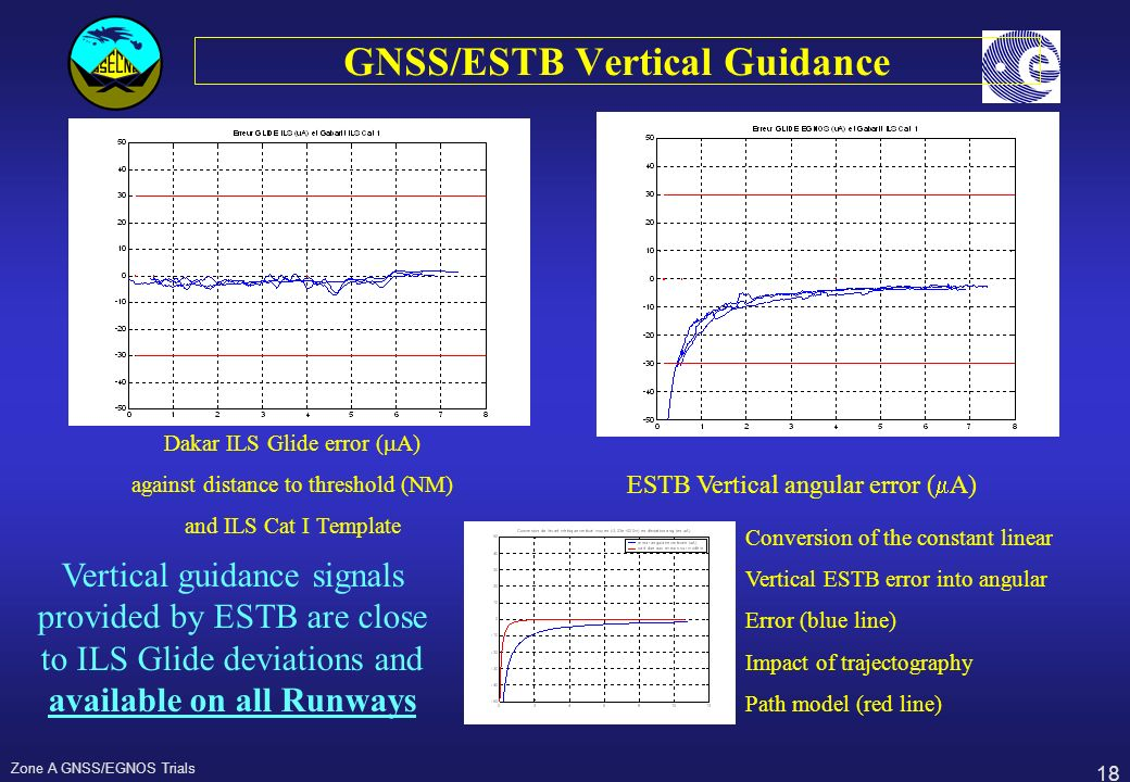 18 Zone A GNSS/EGNOS Trials GNSS/ESTB Vertical Guidance Dakar ILS Glide error ( A) against distance to threshold (NM) and ILS Cat I Template ESTB Vert