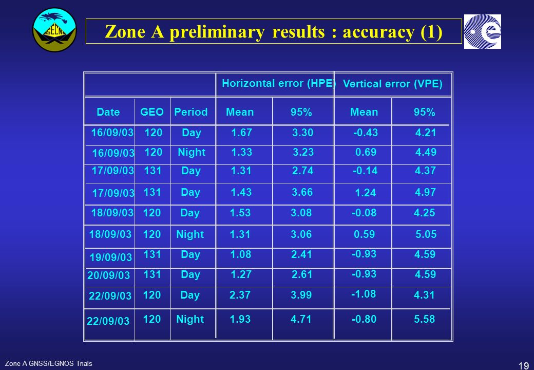 19 Zone A GNSS/EGNOS Trials Zone A preliminary results : accuracy (1) Horizontal error (HPE)Vertical error (VPE)DateGEOPeriodMean95%Mean95%16/09/03120
