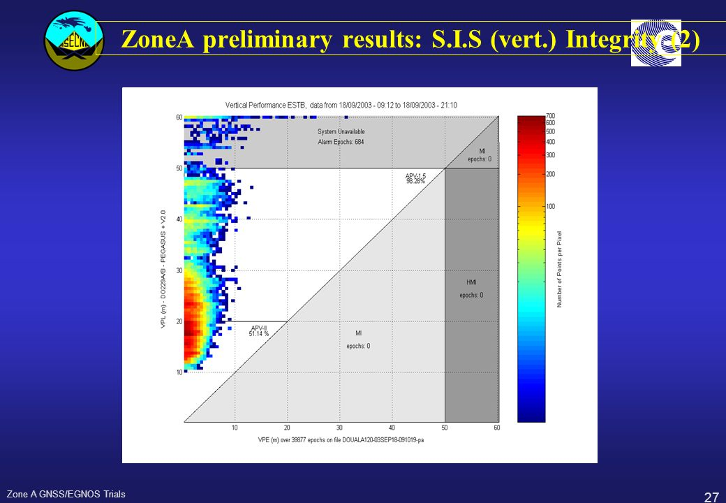 27 Zone A GNSS/EGNOS Trials ZoneA preliminary results: S.I.S (vert.) Integrity (2)
