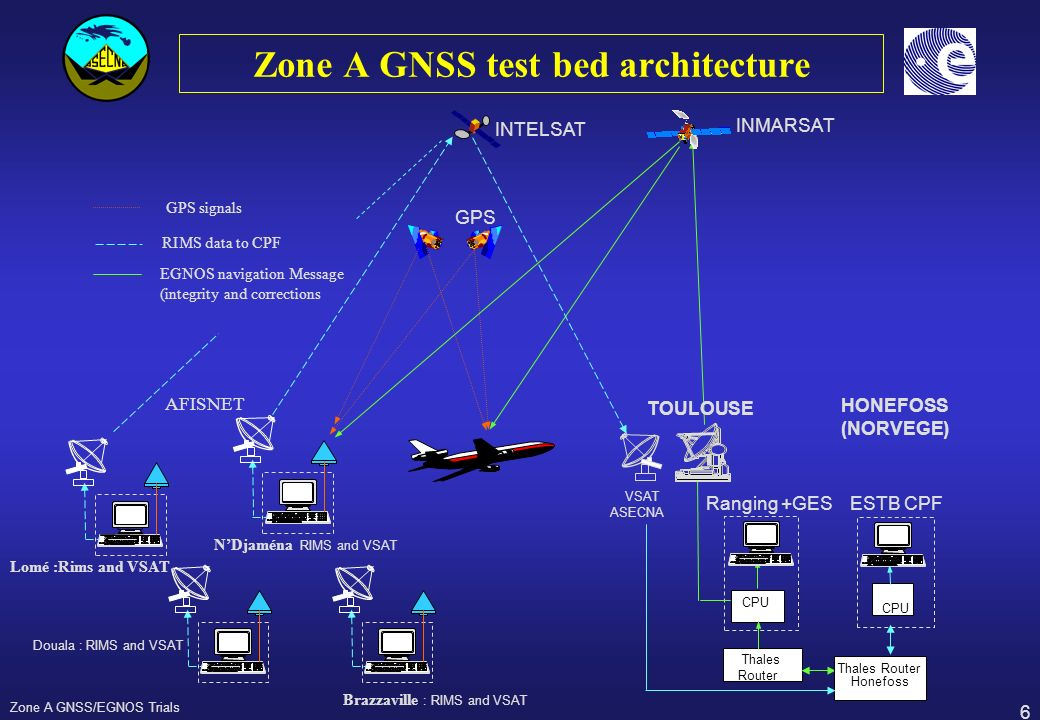 6 Zone A GNSS/EGNOS Trials Zone A GNSS test bed architecture Douala : RIMS and VSAT Brazzaville : RIMS and VSAT VSAT ASECNA AFISNET INMARSAT GPS INTEL