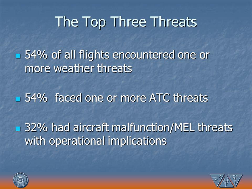 The Top Three Threats 54% of all flights encountered one or more weather threats 54% of all flights encountered one or more weather threats 54% faced
