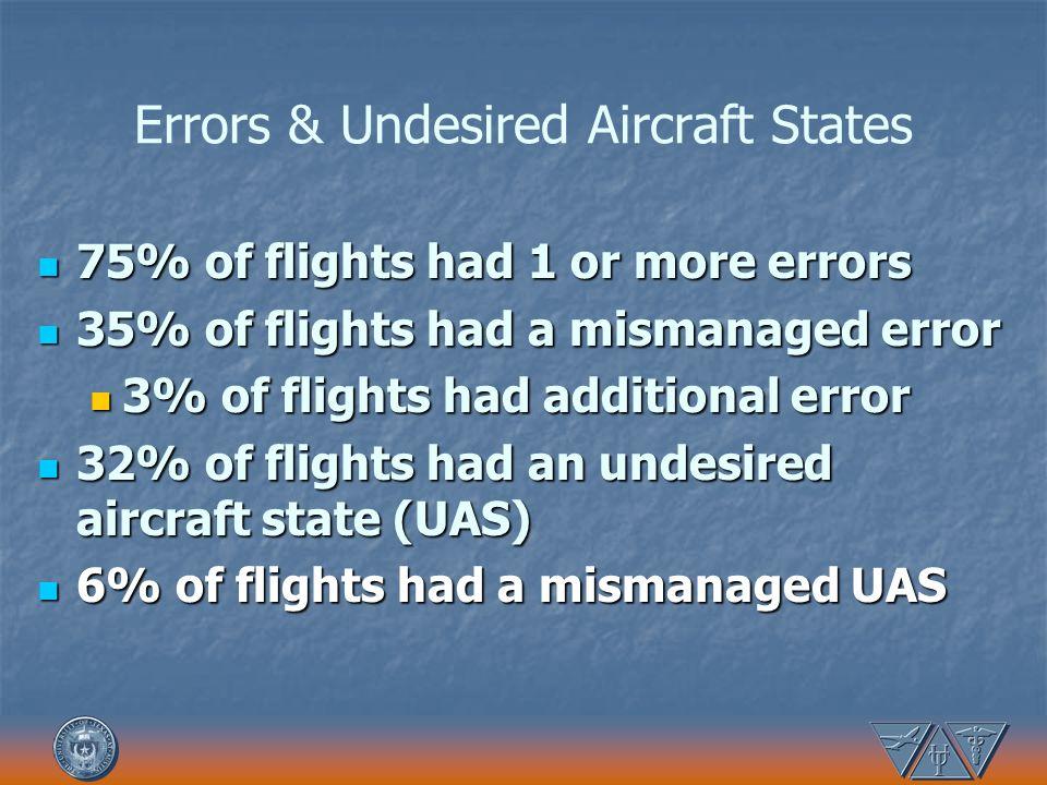 Errors & Undesired Aircraft States 75% of flights had 1 or more errors 75% of flights had 1 or more errors 35% of flights had a mismanaged error 35% o