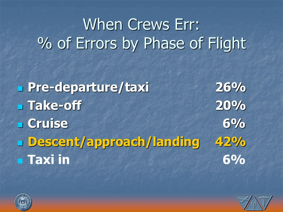 When Crews Err: % of Errors by Phase of Flight Pre-departure/taxi 26% Pre-departure/taxi 26% Take-off 20% Take-off 20% Cruise 6% Cruise 6% Descent/app