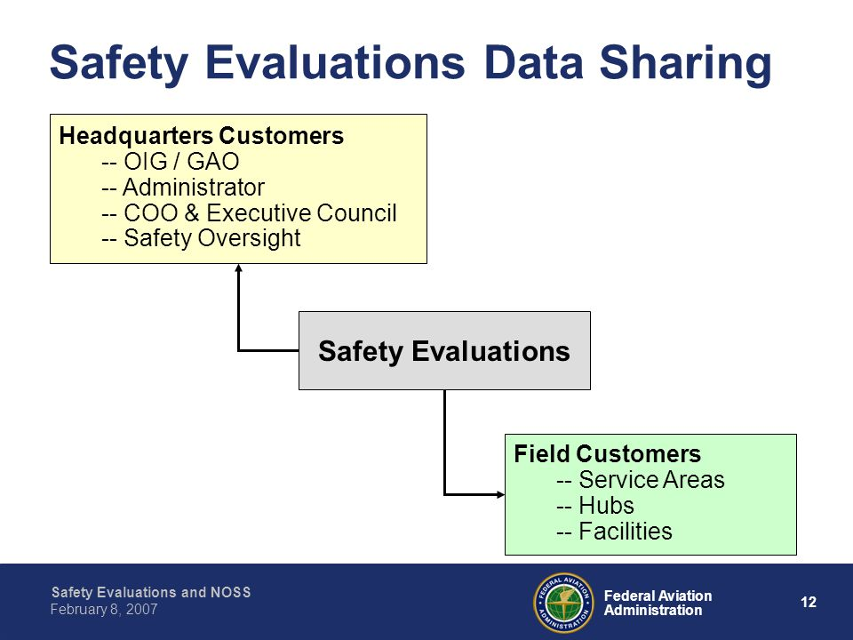 Safety Evaluations and NOSS 12 Federal Aviation Administration February 8, 2007 Safety Evaluations Data Sharing Safety Evaluations Field Customers --