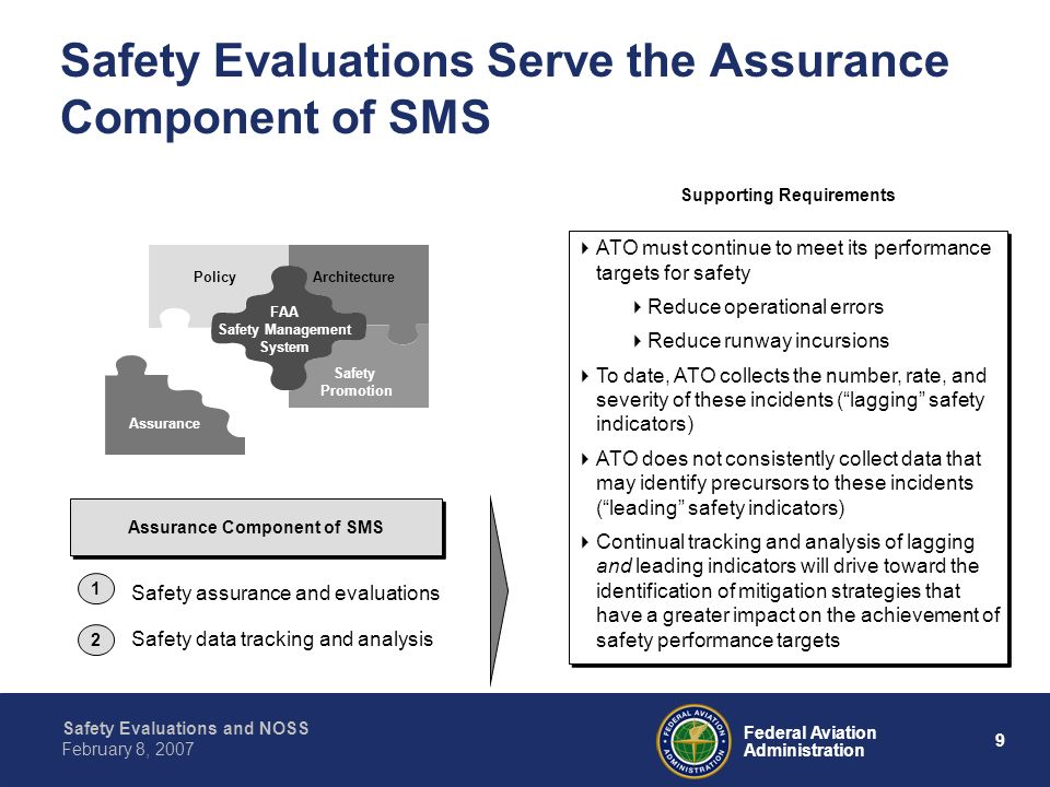 Safety Evaluations and NOSS 9 Federal Aviation Administration February 8, 2007 Safety Evaluations Serve the Assurance Component of SMS Supporting Requ