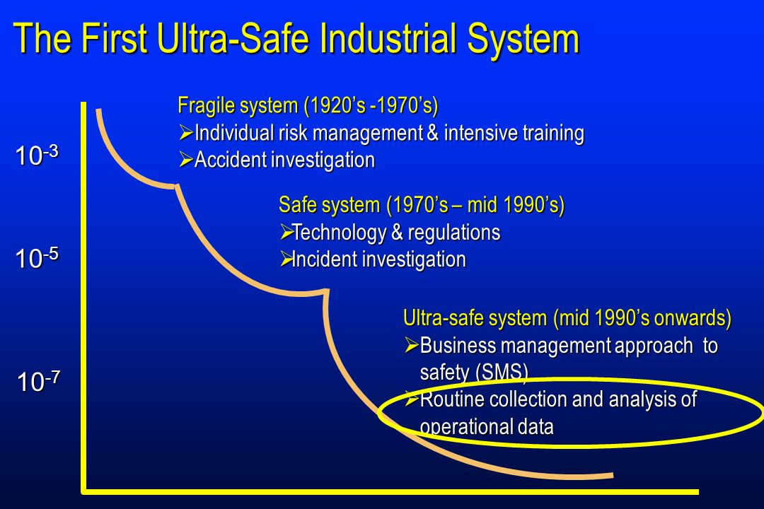 The First Ultra-Safe Industrial System Ultra-safe system (mid 1990s onwards) Business management approach to safety (SMS) Business management approach