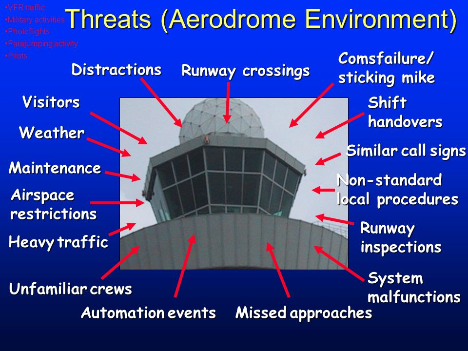 Threats (Aerodrome Environment) Weather Maintenance Airspacerestrictions Visitors Runway crossings Comsfailure/ sticking mike Shift handovers Similarc