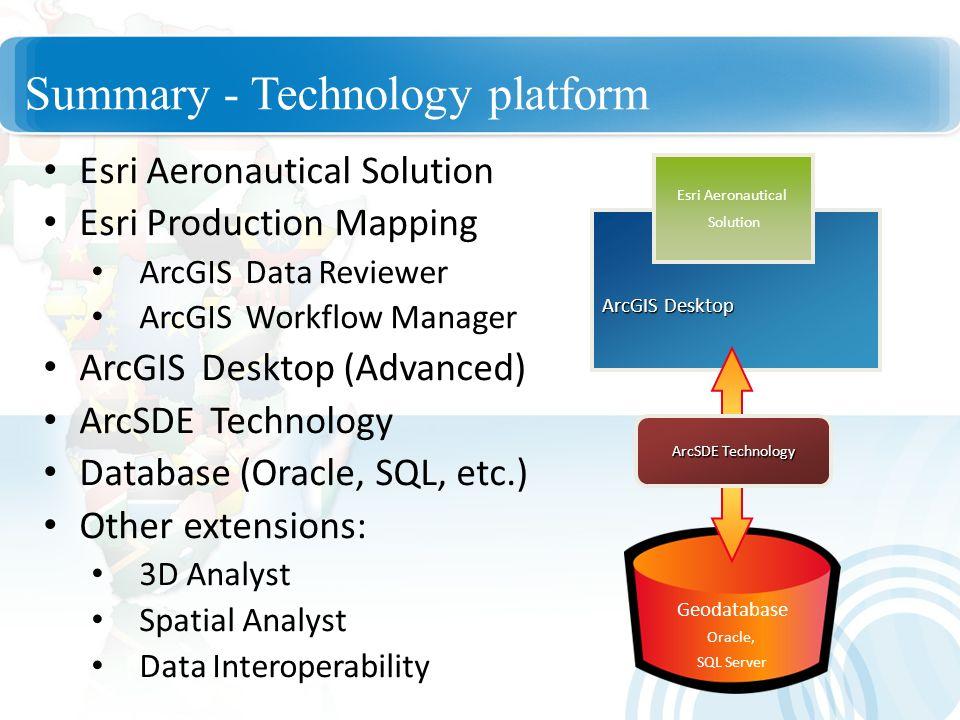 Summary - Technology platform Esri Aeronautical Solution Esri Production Mapping ArcGIS Data Reviewer ArcGIS Workflow Manager ArcGIS Desktop (Advanced
