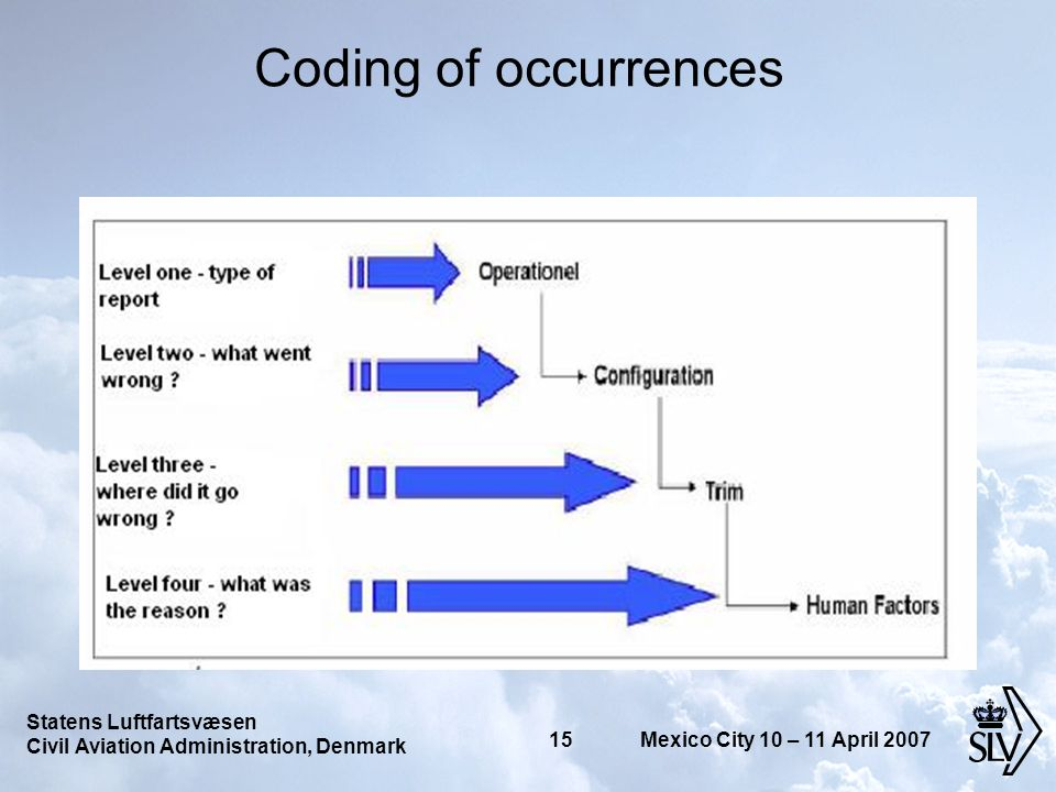 Statens Luftfartsvæsen Civil Aviation Administration, Denmark 15 Mexico City 10 – 11 April 2007 Coding of occurrences