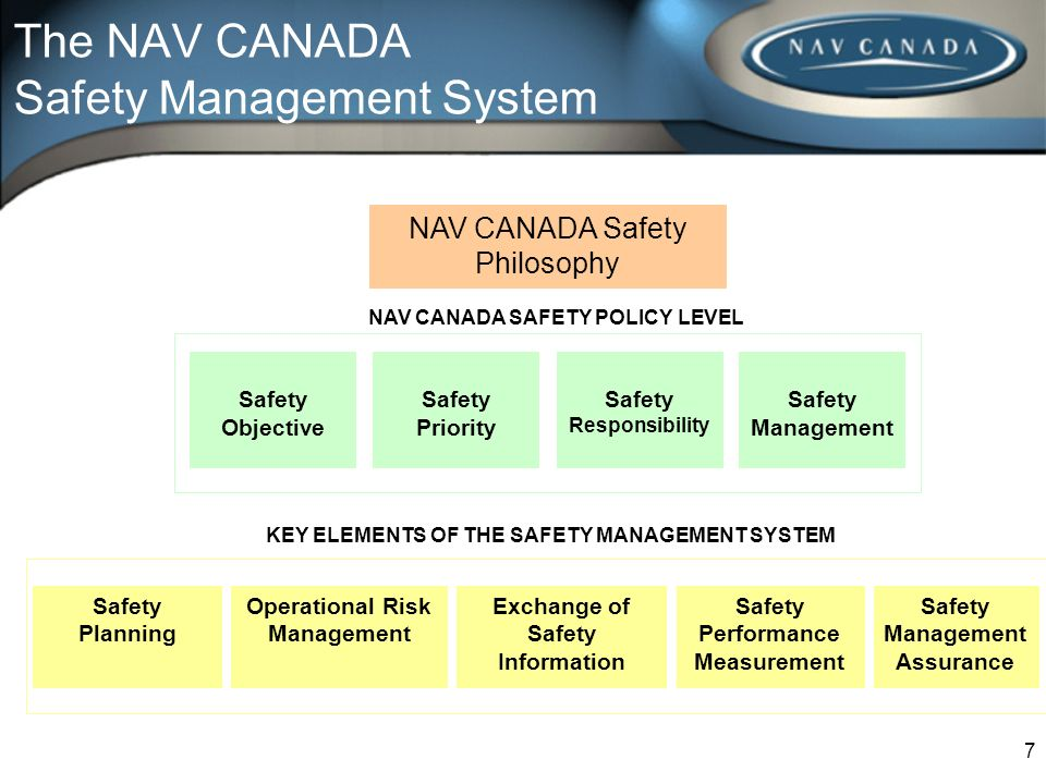 The NAV CANADA Safety Management System NAV CANADA Safety Philosophy Safety Objective Safety Priority Safety Management Safety Responsibility NAV CANA