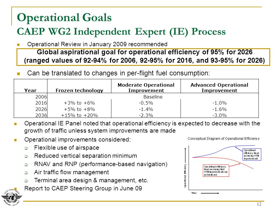 12 Operational Goals CAEP WG2 Independent Expert (IE) Process Operational Review in January 2009 recommended Global aspirational goal for operational efficiency of 95% for 2026 (ranged values of 92-94% for 2006, 92-95% for 2016, and 93-95% for 2026) Can be translated to changes in per-flight fuel consumption: Operational IE Panel noted that operational efficiency is expected to decrease with the growth of traffic unless system improvements are made Operational improvements considered: Flexible use of airspace Reduced vertical separation minimum RNAV and RNP (performance-based navigation) Air traffic flow management Terminal area design & management, etc.