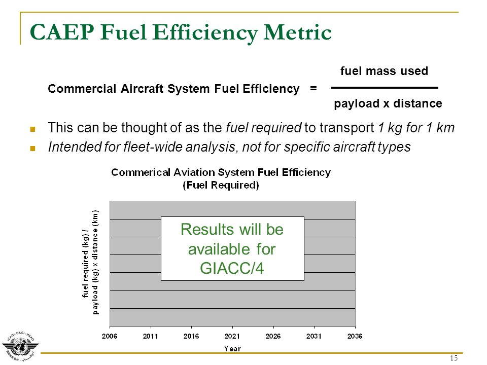 15 CAEP Fuel Efficiency Metric fuel mass used Commercial Aircraft System Fuel Efficiency = payload x distance This can be thought of as the fuel required to transport 1 kg for 1 km Intended for fleet-wide analysis, not for specific aircraft types Results will be available for GIACC/4