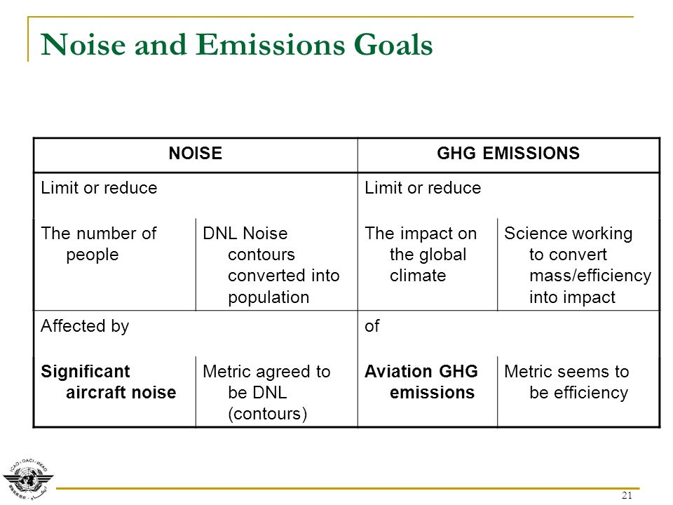 21 Noise and Emissions Goals NOISEGHG EMISSIONS Limit or reduce The number of people DNL Noise contours converted into population The impact on the global climate Science working to convert mass/efficiency into impact Affected byof Significant aircraft noise Metric agreed to be DNL (contours) Aviation GHG emissions Metric seems to be efficiency