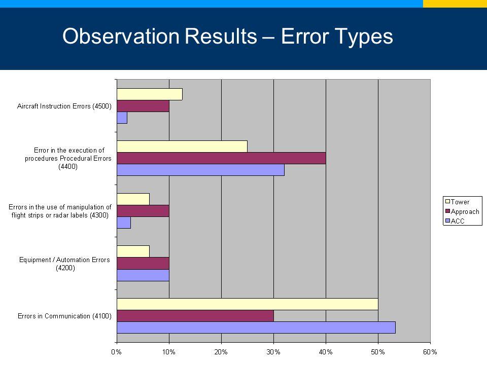 11 Observation Results – Error Types