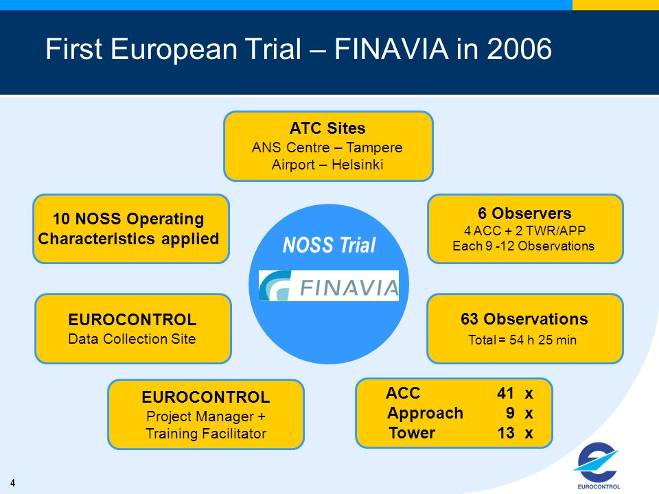 4 First European Trial – FINAVIA in 2006 ATC Sites ANS Centre – Tampere Airport – Helsinki 6 Observers 4 ACC + 2 TWR/APP Each 9 -12 Observations 63 Observations Total = 54 h 25 min 10 NOSS Operating Characteristics applied EUROCONTROL Data Collection Site EUROCONTROL Project Manager + Training Facilitator NOSS Trial ACC 41 x Approach 9 x Tower 13 x