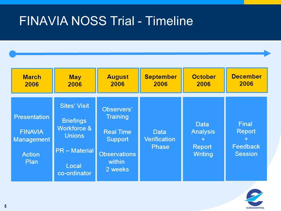 5 FINAVIA NOSS Trial - Timeline Presentation FINAVIA Management Action Plan Sites Visit Briefings Workforce & Unions PR – Material Local co-ordinator