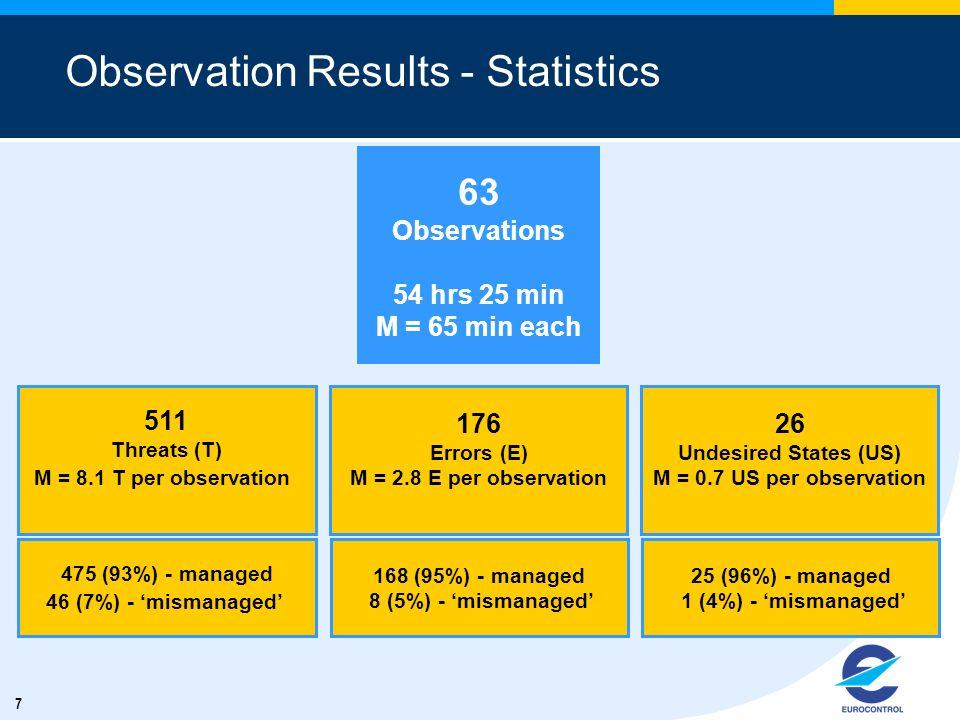 7 Observation Results - Statistics 63 Observations 54 hrs 25 min M = 65 min each 511 Threats (T) M = 8.1 T per observation 176 Errors (E) M = 2.8 E pe