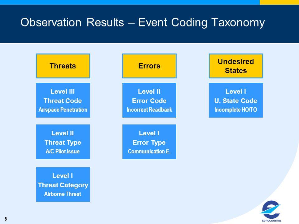 8 Observation Results – Event Coding Taxonomy Level III Threat Code Airspace Penetration Level I Threat Category Airborne Threat Level II Threat Type A/C Pilot Issue Threats Level II Error Code Incorrect Readback Level I Error Type Communication E.