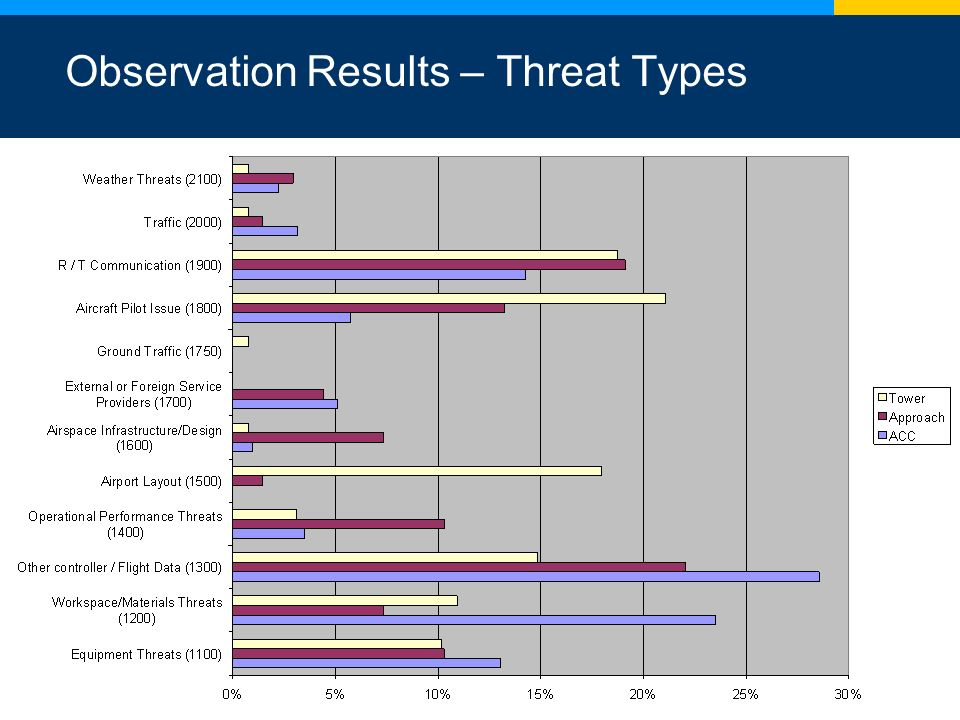 9 Observation Results – Threat Types