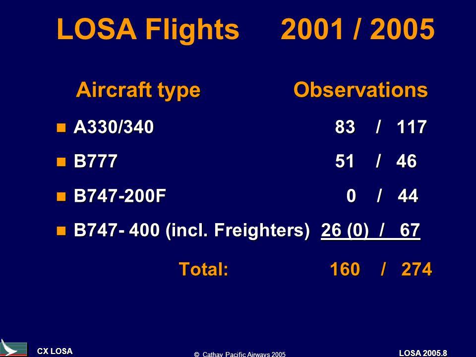 CX LOSA © Cathay Pacific Airways 2005 LOSA 2005.8 Aircraft type Observations Aircraft type Observations A330/340 83 / 117 A330/340 83 / 117 B777 51 / 46 B777 51 / 46 B747-200F 0 / 44 B747-200F 0 / 44 B747- 400 (incl.