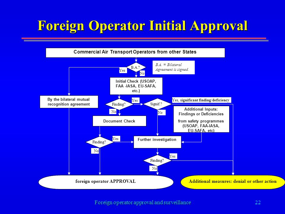 Foreign operator approval and surveillance22 Foreign Operator Initial Approval No Commercial Air Transport Operators from other States Additional Inputs: Findings or Deficiencies from safety programmes (USOAP, FAA-IASA, EU-SAFA, etc) By the bilateral mutual recognition agreement Document Check Further investigation foreign operator APPROVAL Initial Check (USOAP, FAA -IASA, EU-SAFA, etc.) B.A..