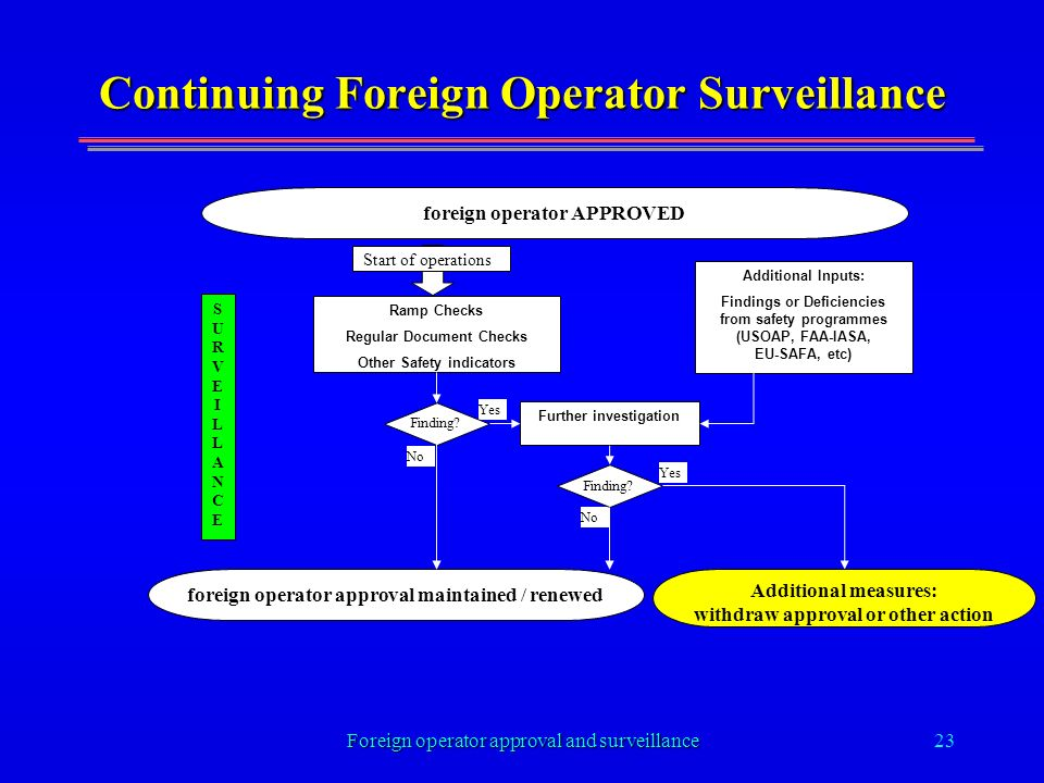 Foreign operator approval and surveillance23 Continuing Foreign Operator Surveillance foreign operator APPROVED Additional Inputs: Findings or Deficiencies from safety programmes (USOAP, FAA-IASA, EU-SAFA, etc) Ramp Checks Regular Document Checks Other Safety indicators Further investigation foreign operator approval maintained / renewed SURVEILLANCESURVEILLANCE Start of operations Yes No Finding.