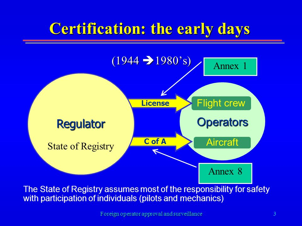 Foreign operator approval and surveillance3 Certification: the early days (1944 1980s) (1944 1980s) The State of Registry assumes most of the responsi