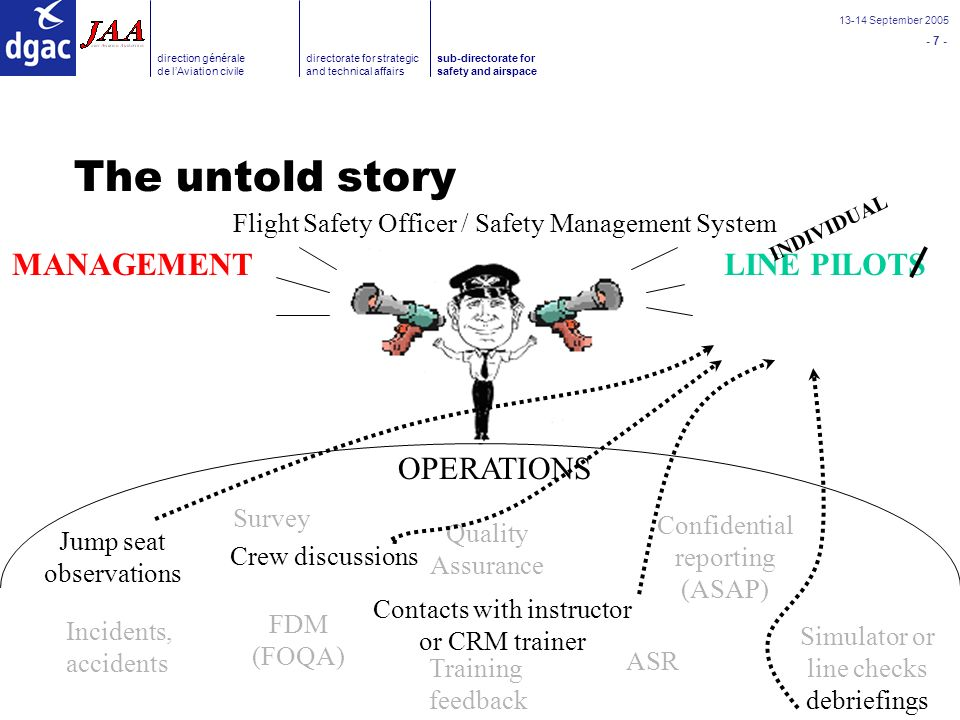 - 8 - 13-14 September 2005 direction générale de lAviation civile directorate for strategic and technical affairs sub-directorate for safety and airspace What is their message .