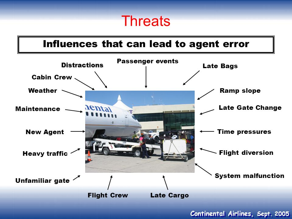 Continental Airlines, Sept. 2005 Influences that can lead to agent error Weather Maintenance New Agent Cabin Crew Passenger events Late Bags Time pres