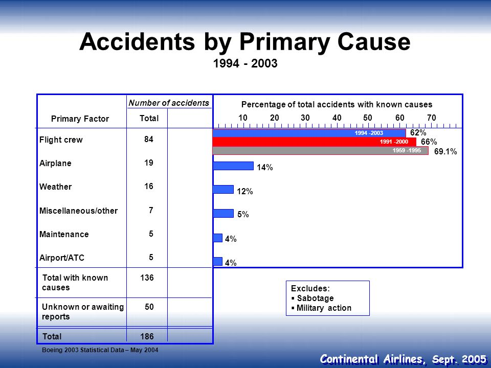 Continental Airlines, Sept. 2005 Accidents by Primary Cause 1994 - 2003 Primary Factor Flight crew Airplane Weather Miscellaneous/other Maintenance Ai