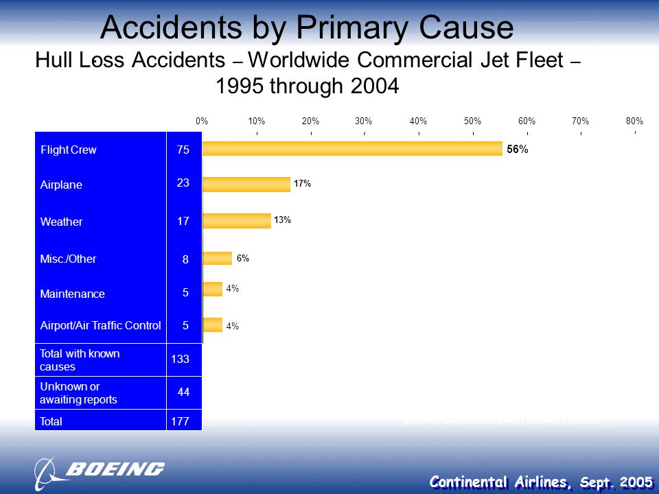 Continental Airlines, Sept. 2005 Accidents by Primary Cause Hull Loss Accidents – Worldwide Commercial Jet Fleet – 1995 through 2004 - 56% 17% 13% 6%
