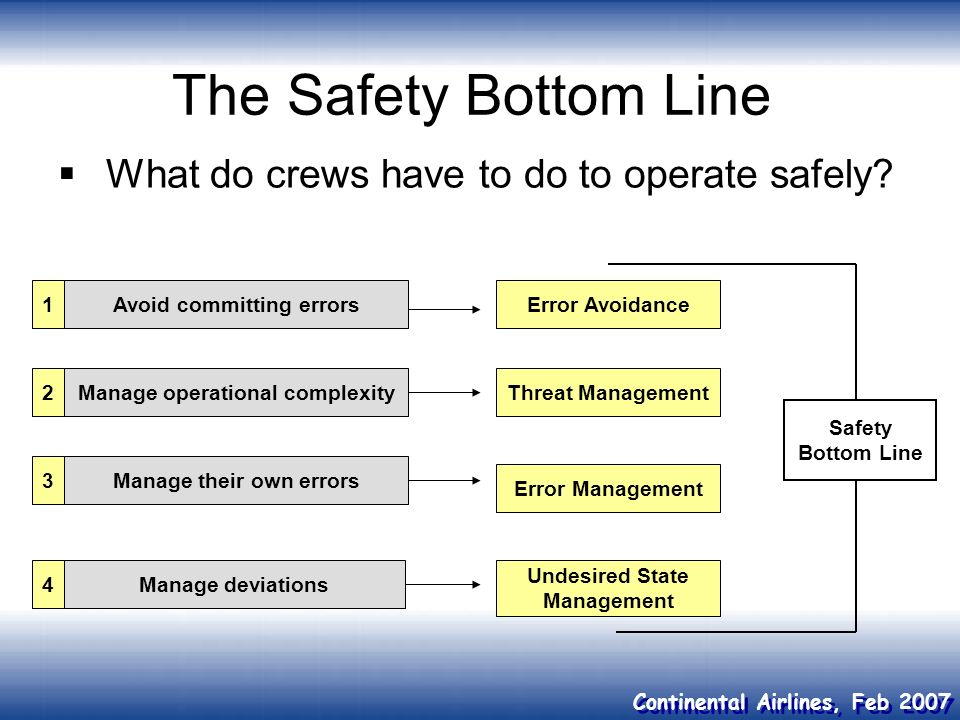 Continental Airlines, Feb 2007 The Safety Bottom Line What do crews have to do to operate safely? Error Avoidance1Avoid committing errorsManage operat
