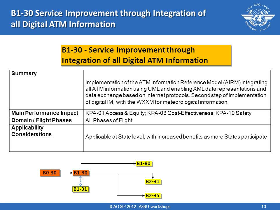 ICAO SIP 2012- ASBU workshops10 B1-30 Service Improvement through Integration of all Digital ATM Information B1-30 Service Improvement through Integra