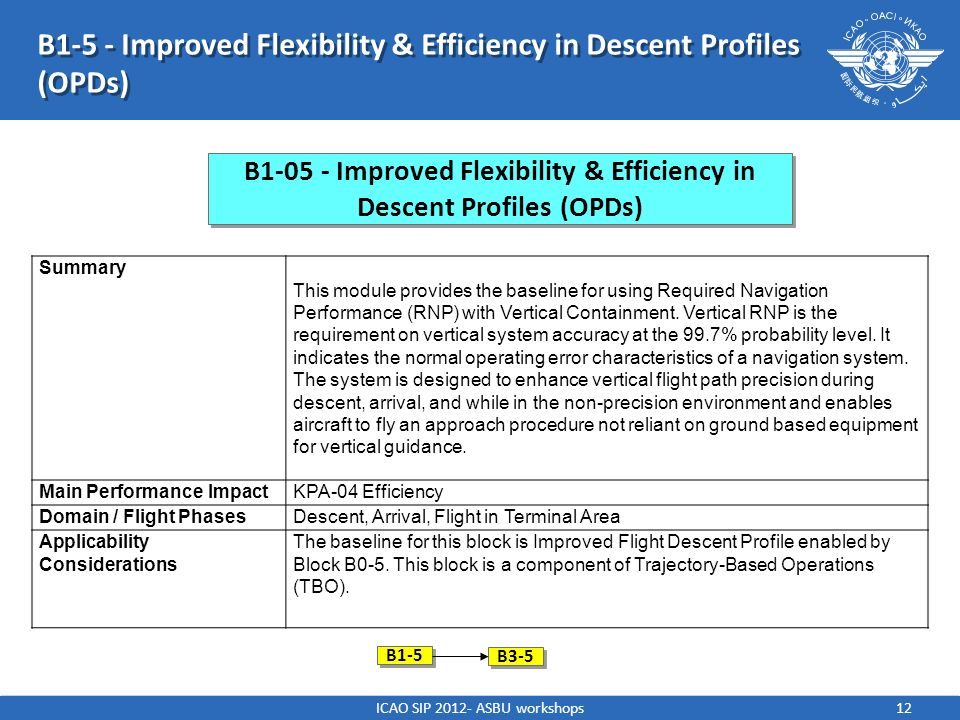 ICAO SIP 2012- ASBU workshops12 B1-5 - Improved Flexibility & Efficiency in Descent Profiles (OPDs) Summary This module provides the baseline for usin