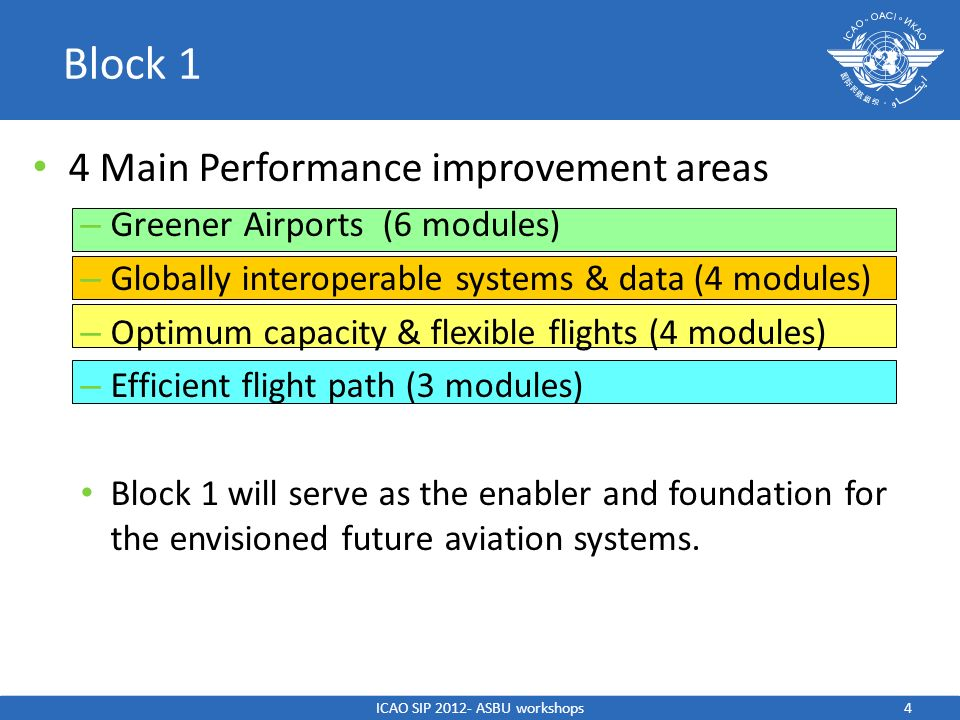 ICAO SIP 2012- ASBU workshops4 Block 1 4 Main Performance improvement areas – Greener Airports (6 modules) – Globally interoperable systems & data (4