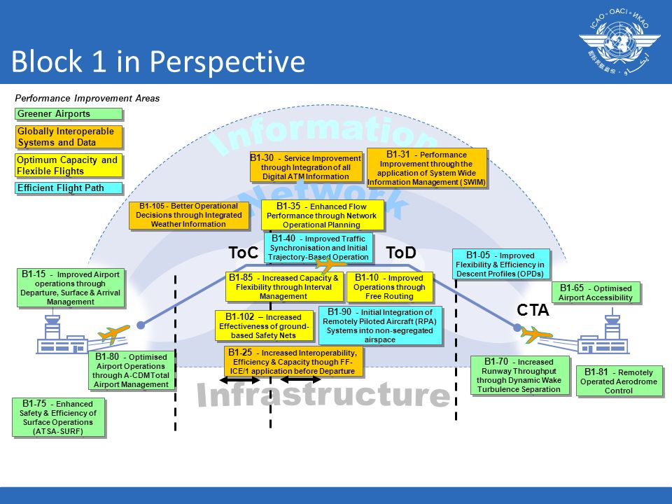 Block 1 in Perspective CTA B1-65 - Optimised Airport Accessibility B1-75 - Enhanced Safety & Efficiency of Surface Operations (ATSA-SURF) B1-80 - Opti