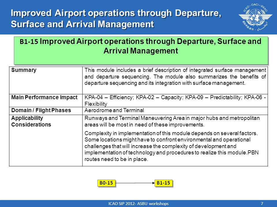 7 Improved Airport operations through Departure, Surface and Arrival Management SummaryThis module includes a brief description of integrated surface